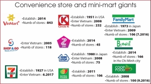 vietnam in golden period for convenience stores