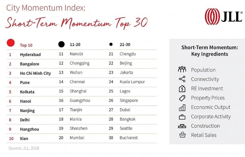 major cities of vietnam stay in top 10 of momentum index