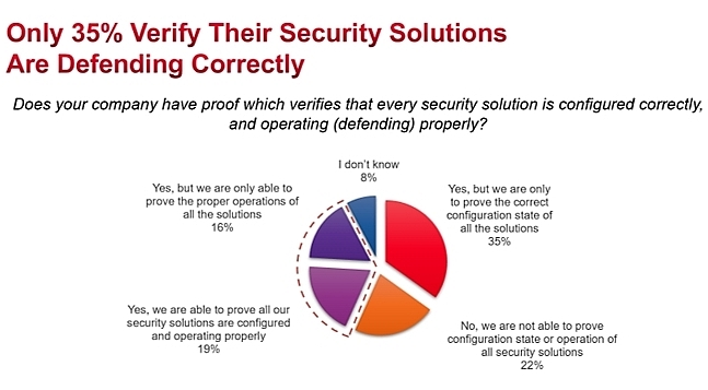 professionals overconfident in security tools keysight survey