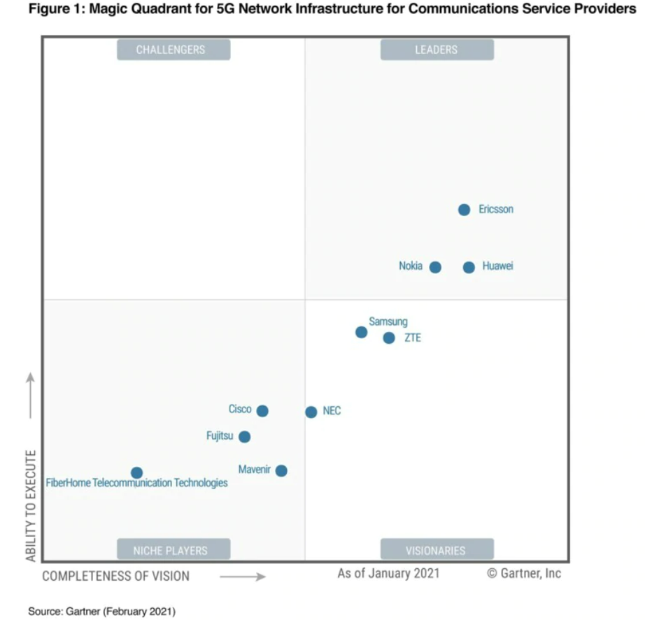 ericsson named a leader in 2021 gartner magic quadrant for 5g network infrastructure