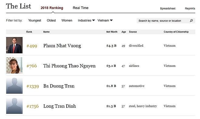 chairman of hoa phat no longer in billionaires list of forbes