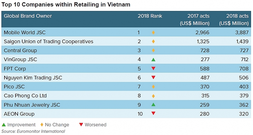 the shifting face of retail in vietnam