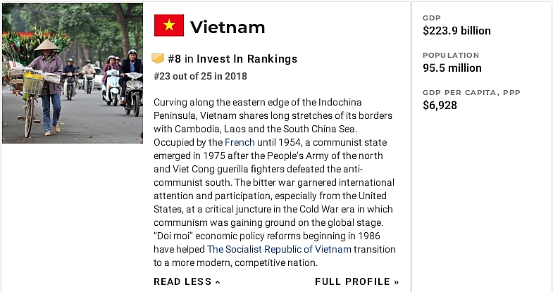 vietnam ranks eighth on list of best countries to invest in