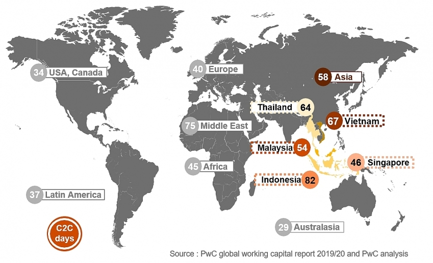 pwc study 24 billion trapped in net working capital in 2018