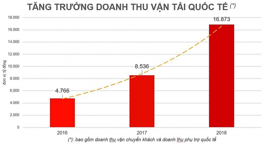 vietjet reports impressive growth on international routes