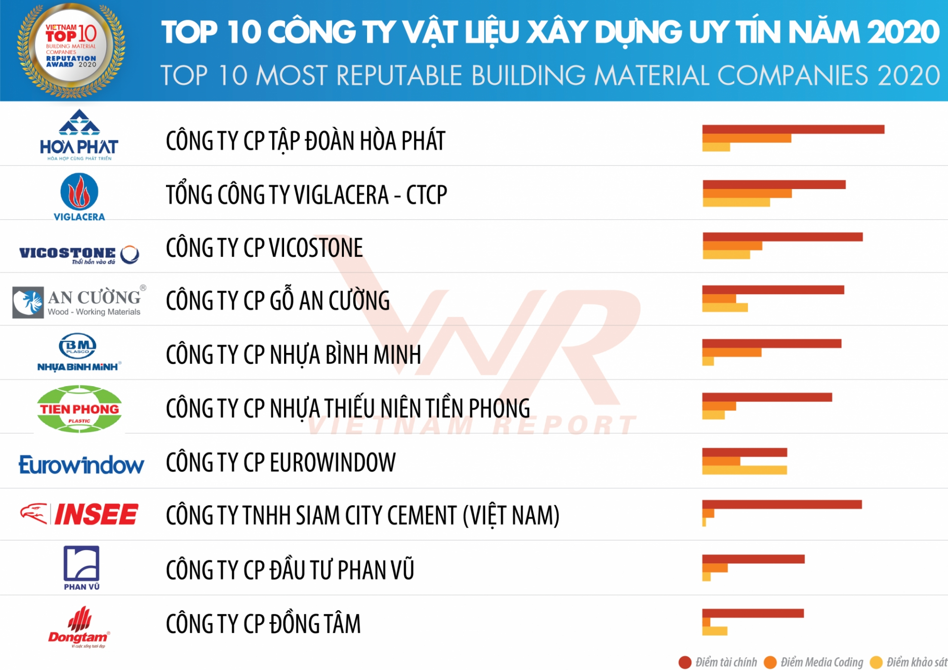 insee vietnam continually honoured in top 10 most reputable building material companies
