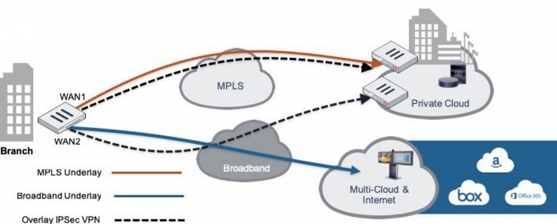 fortinet announces secure sd wan integration to benefit google cloud ncc users