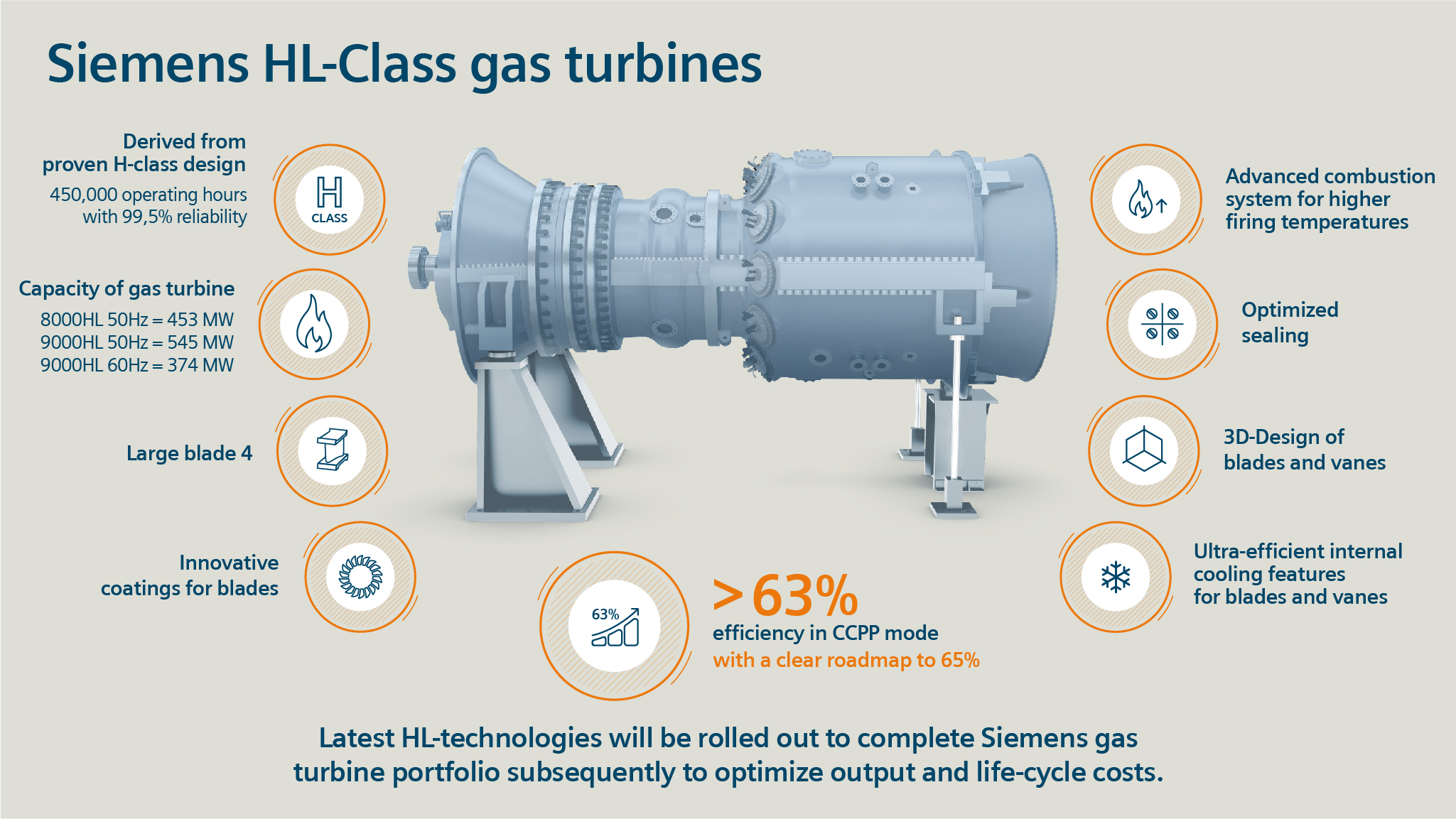 Siemens announces technology push for higher power plant