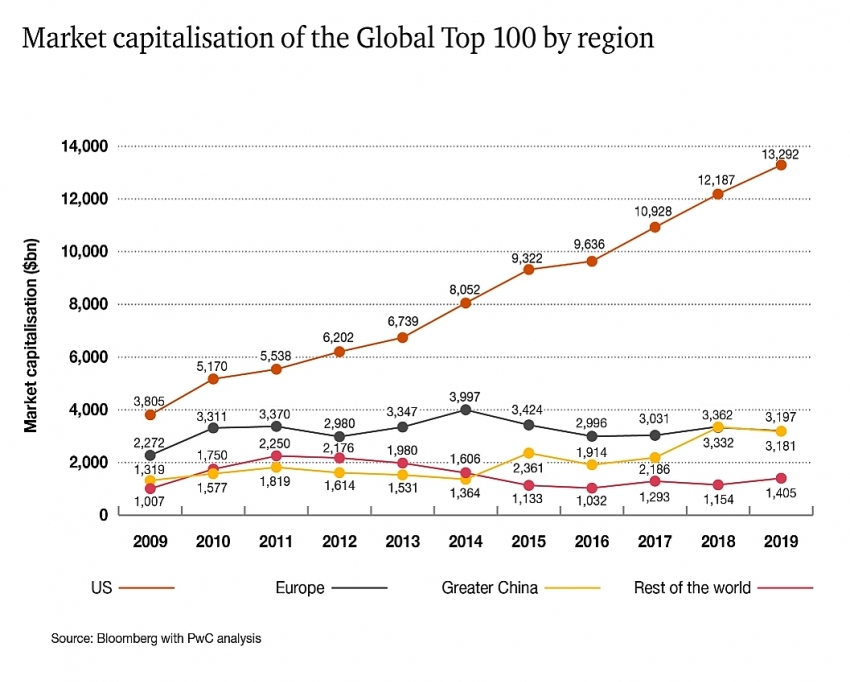 pwc market capitalisation of global top 100 set 21 trillion record
