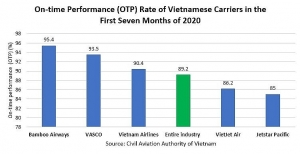 bamboo airways still the most punctual carrier in vietnam