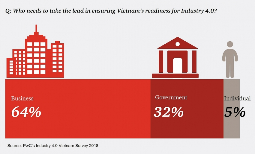 pwc releases key findings from industry 40 vietnam survey 2018