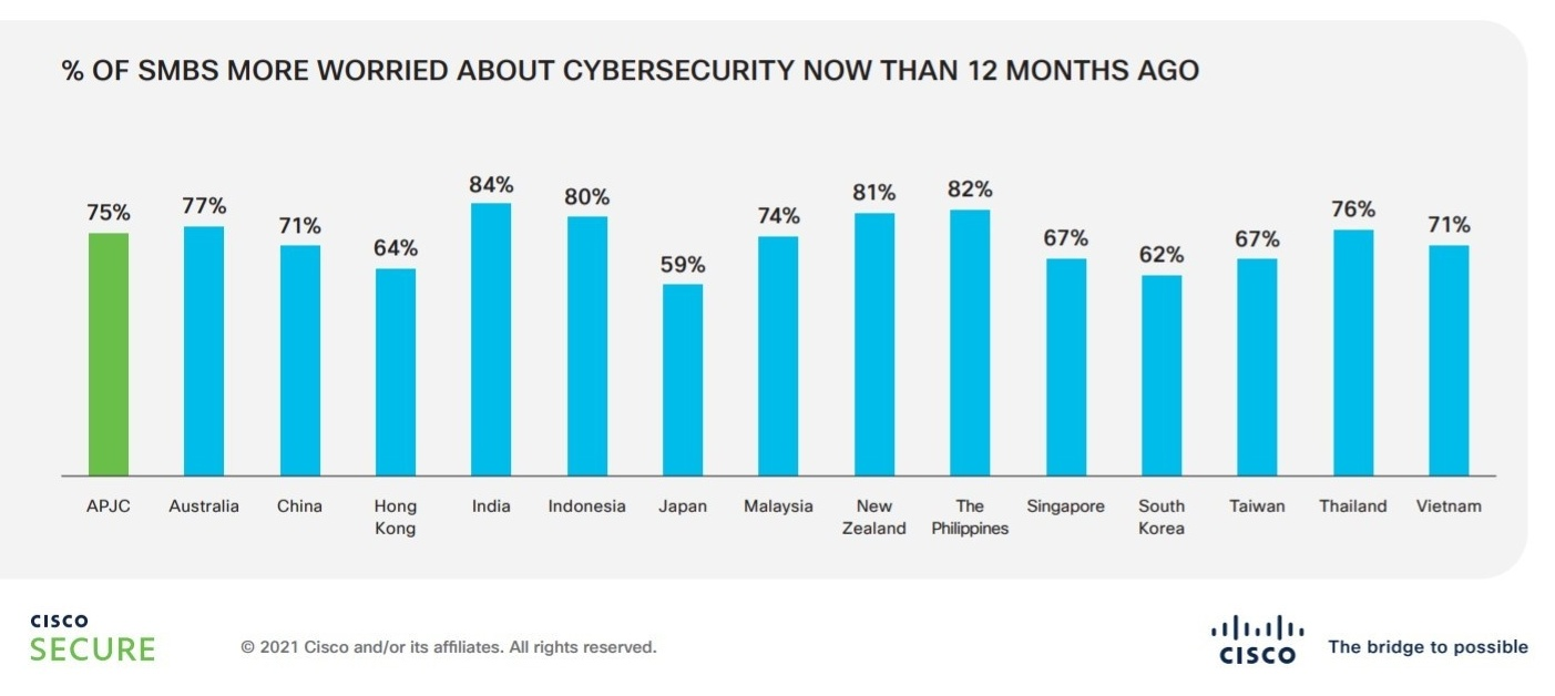 Cisco report on cyberattact threat among Vietnamese SMEs