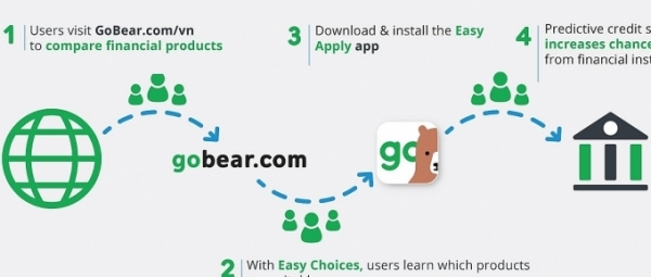 gobear vietnam hits 10 million visitors on second anniversary