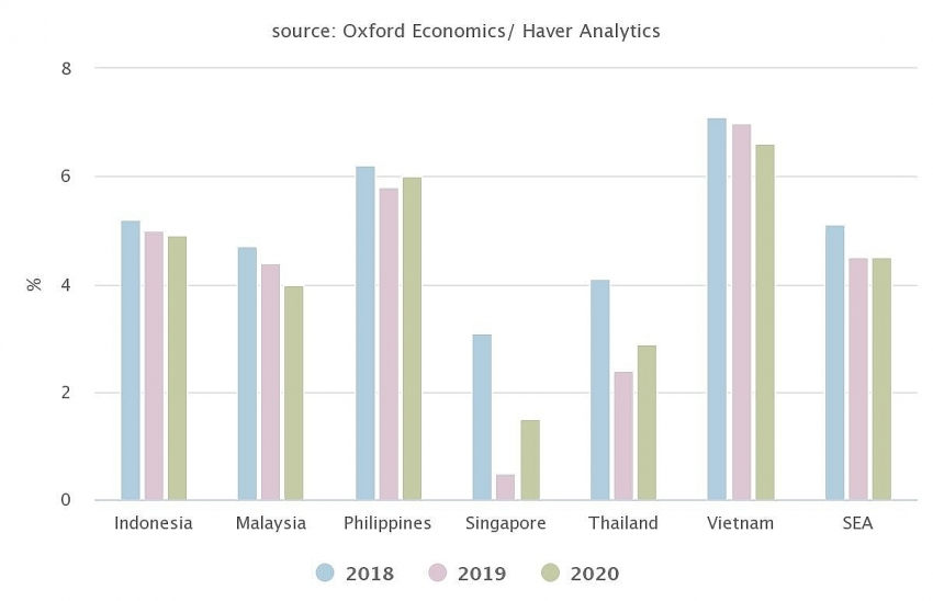 southeast asias gdp growth to remain at 45 per cent in 2020