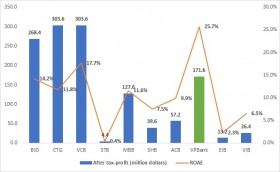 Major banks accelerate listing preparations