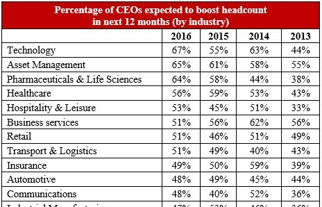 tech ceos most optimistic about expanding