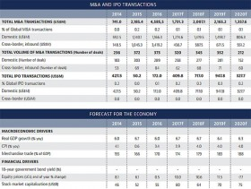 Inbound cross-border M&A flows to slow down in 2017