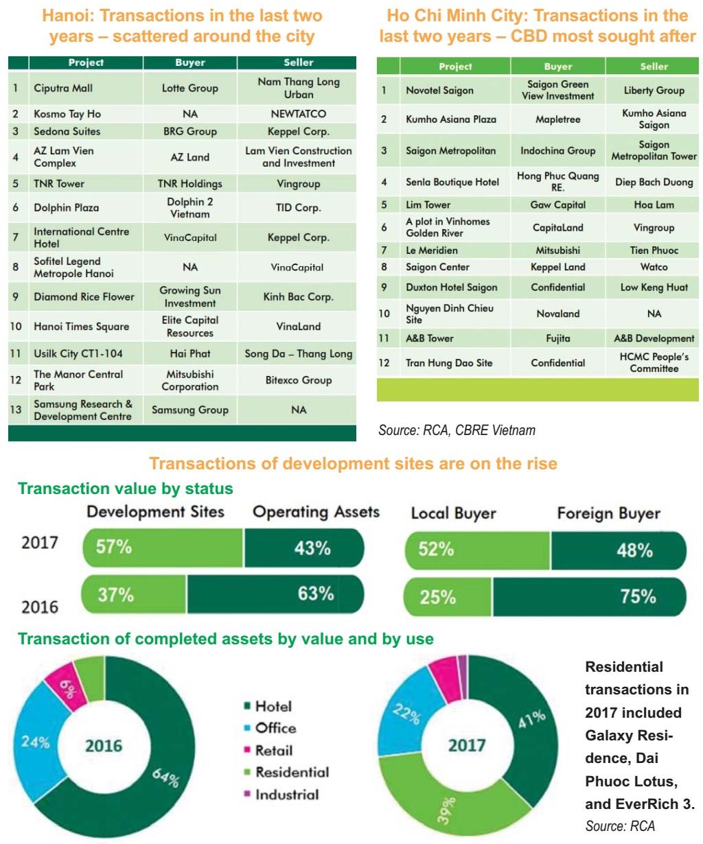 city real estate at 2 billion volume