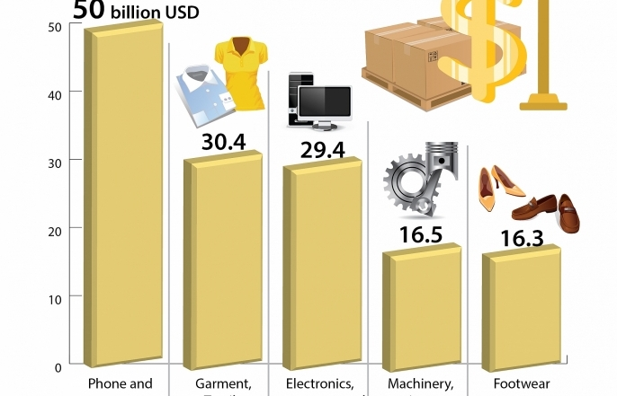 5 exports worth over 10 billion usd in 2018