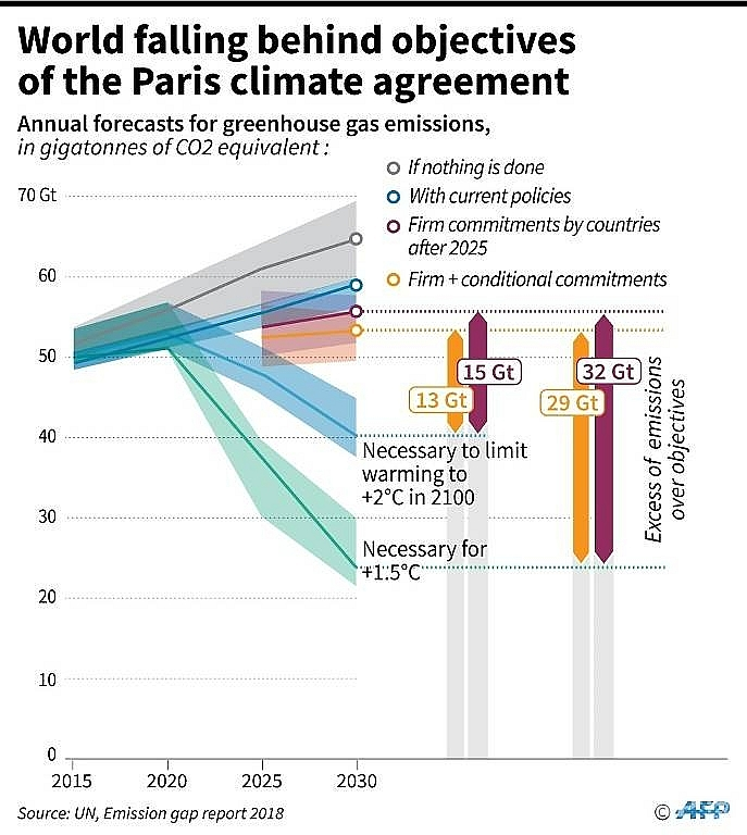 world to miss 2020 climate turning point analysis