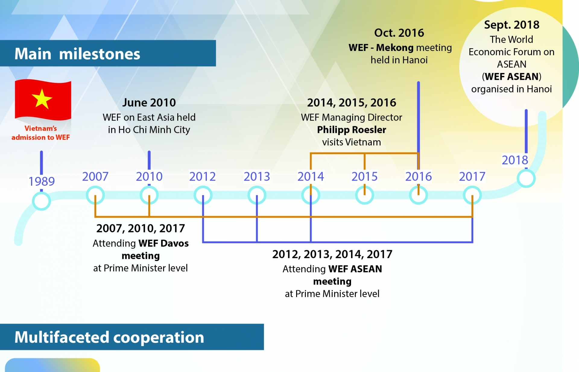vietnam wef relations grow rapidly in various fields