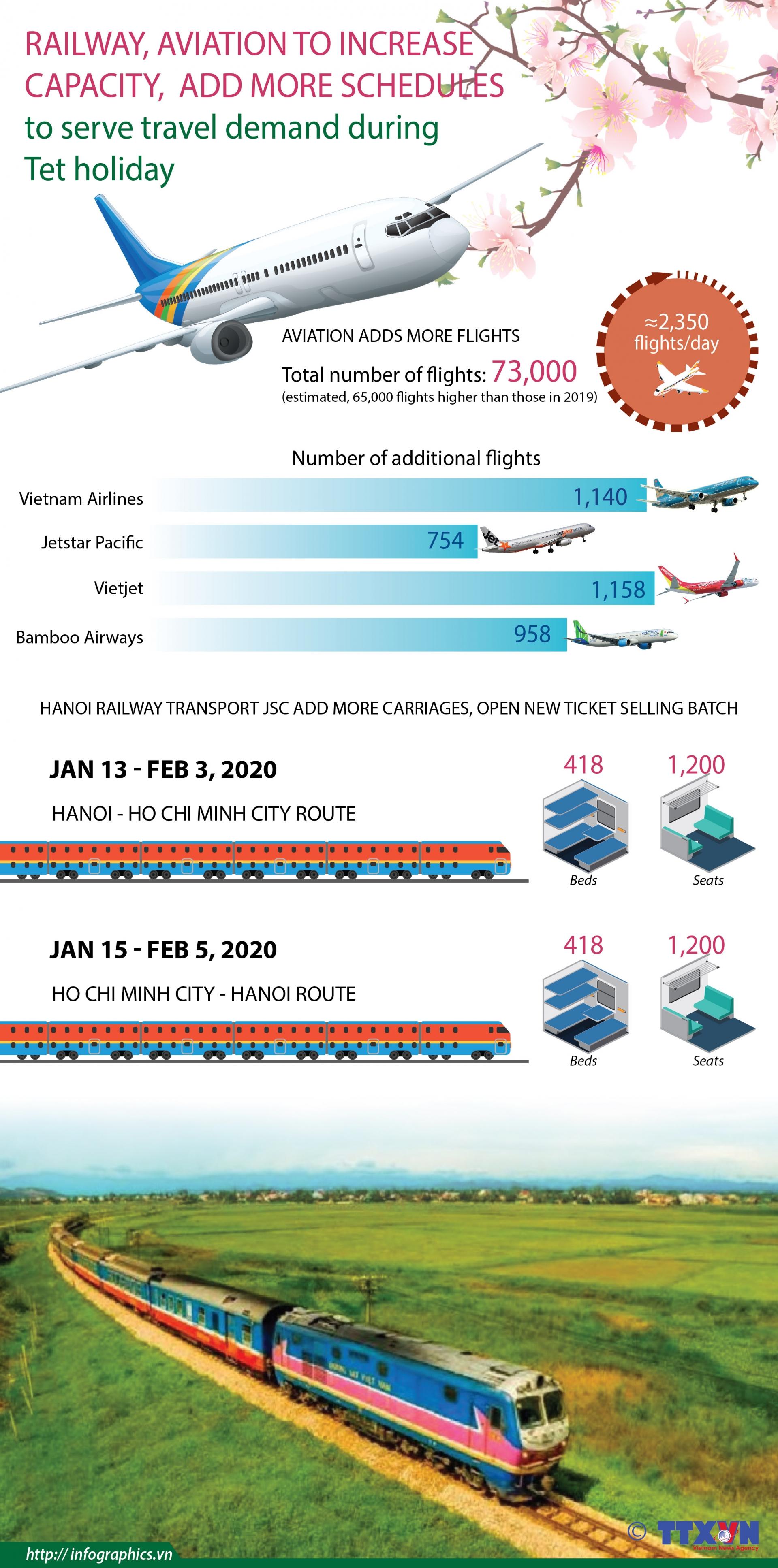 railway aviation to increase capacity to serve tet