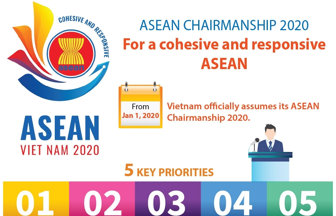 asean chairmanship 2020 for a cohesive and responsive asean infographics