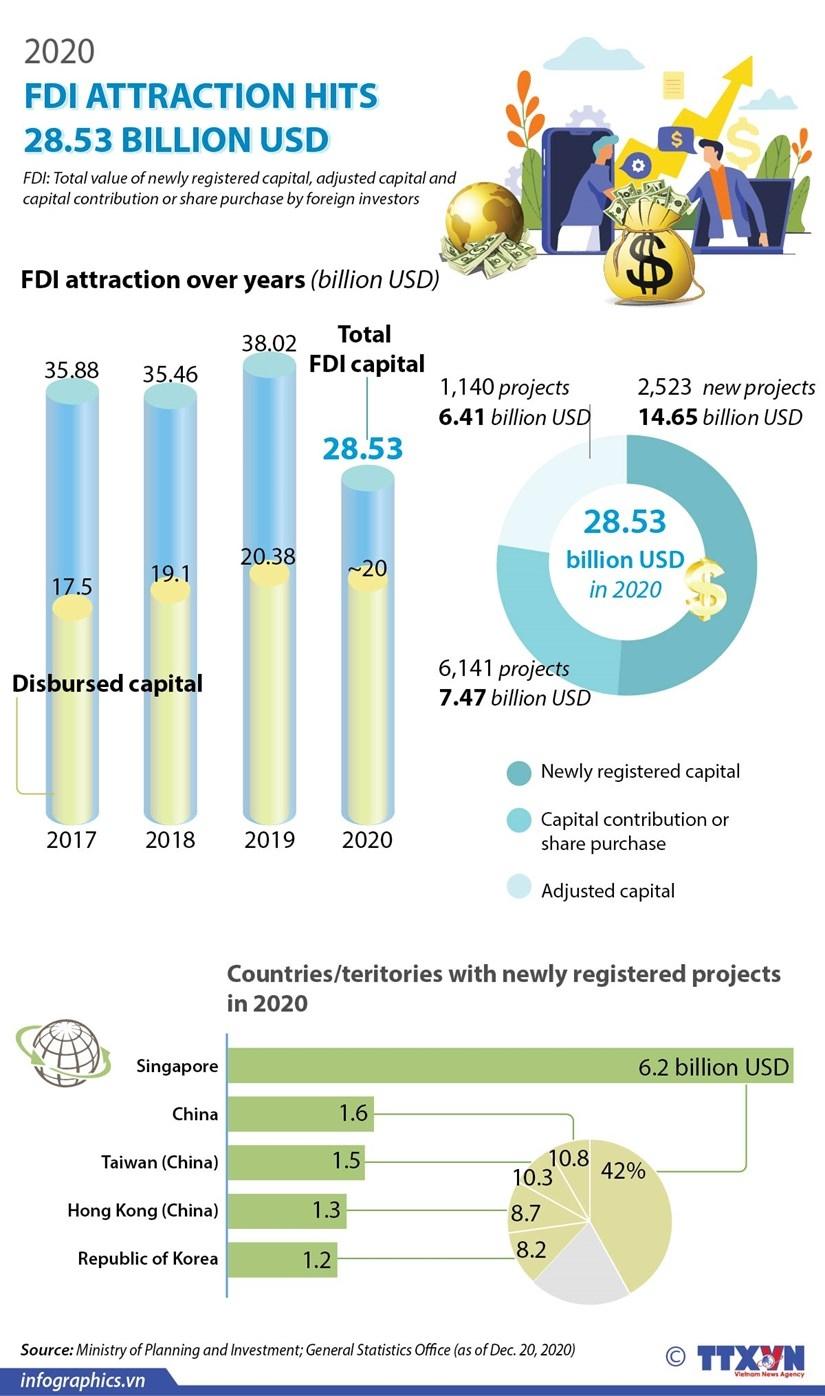 2020 fdi attraction hits 2835 billion usd