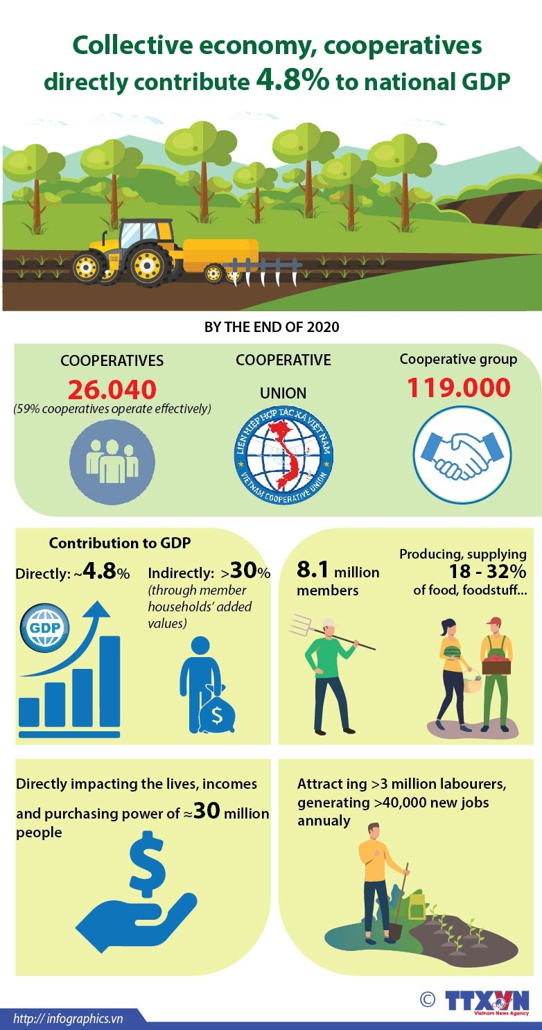 collective economy cooperatives directly contribute 48pct to national gdp infographics
