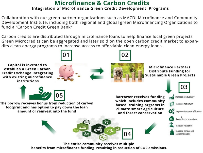 1526 p22 new technological trends for carbon credit investors