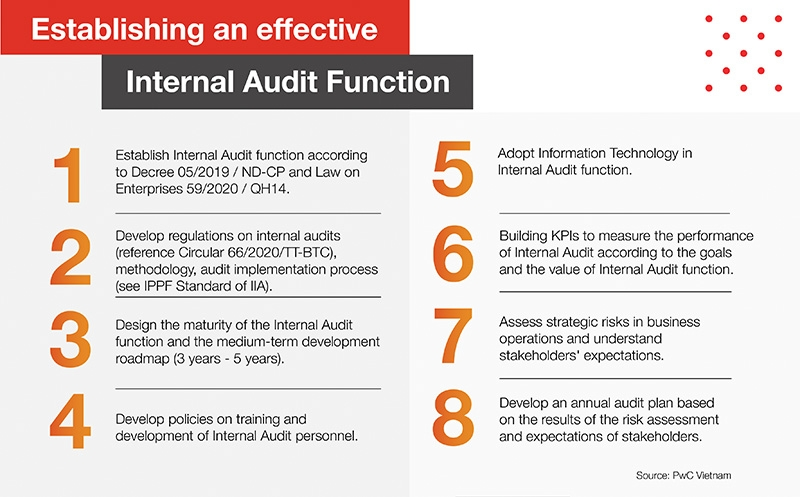 stepping up internal audits for businesses