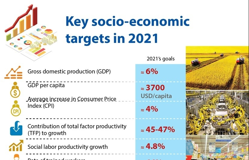 key socio economic targets in 2021 infographics