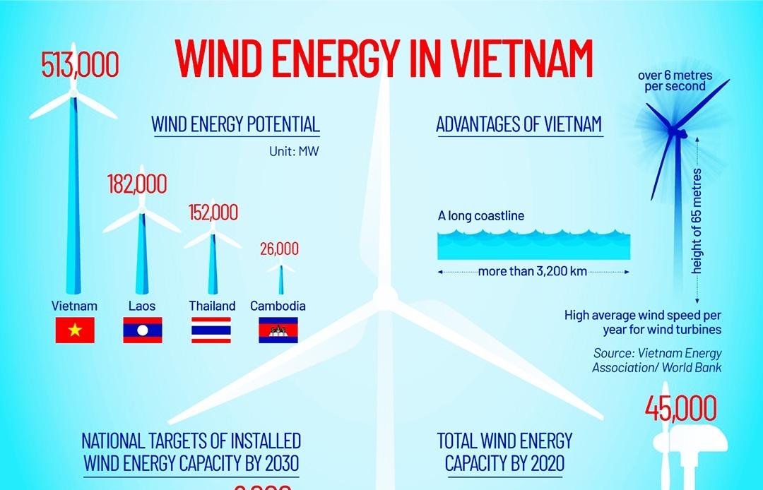 wind energy in vietnam infographics