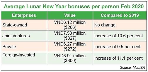 1528 p22 companies scramble to ensure lunar new year pay bonuses
