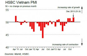 vietnammanufacturing pmi reaches 33 month peak