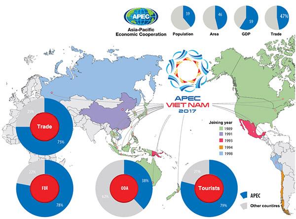 Dominant APEC investors