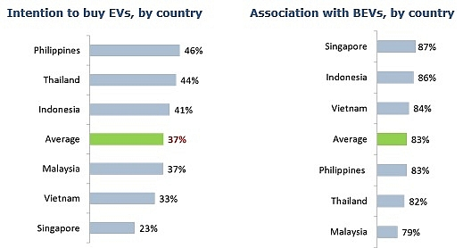 new study on electric vehicles reveals strong demand in southeast asia