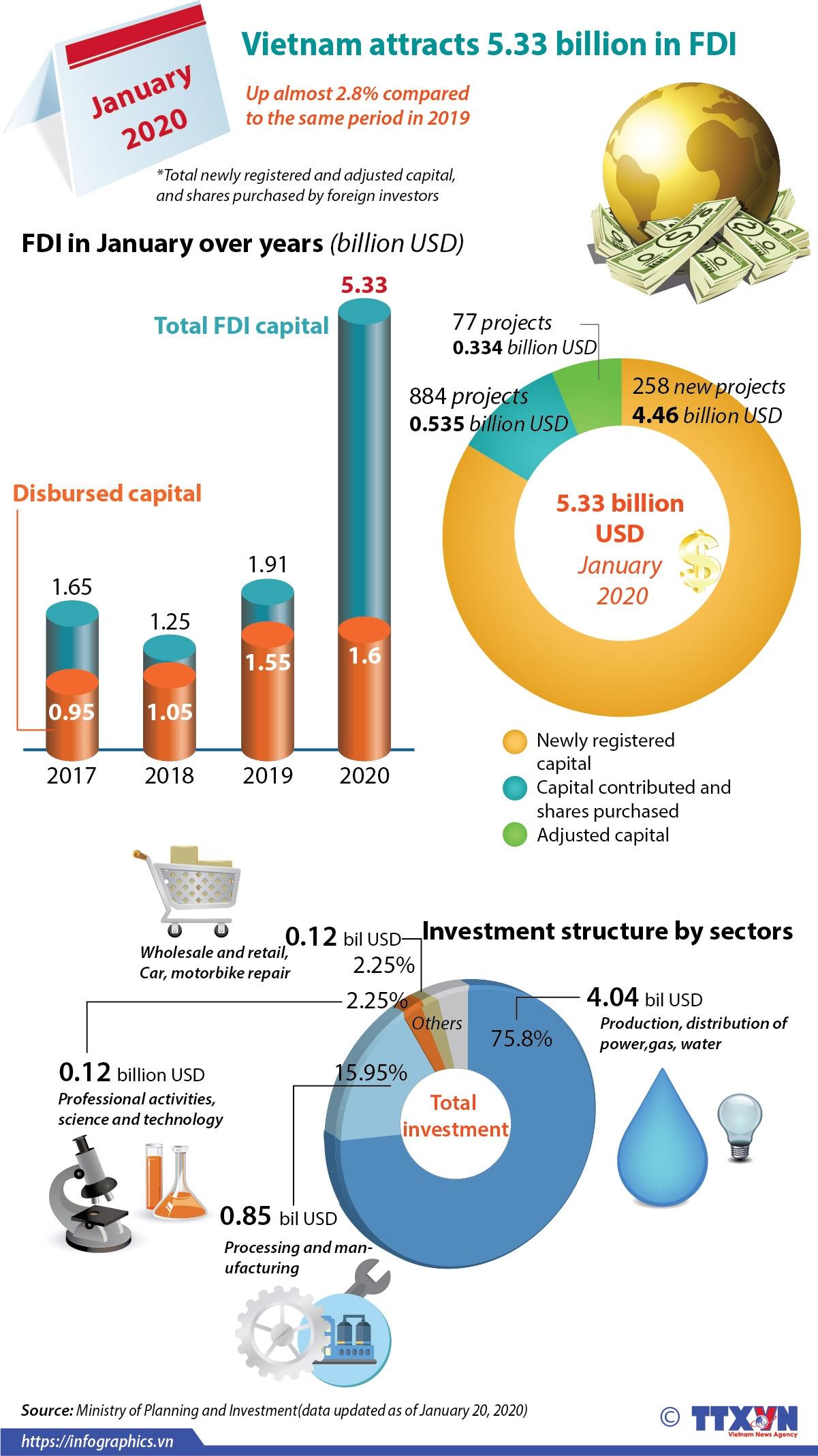 vietnam attracts 533 billion in fdi infographics