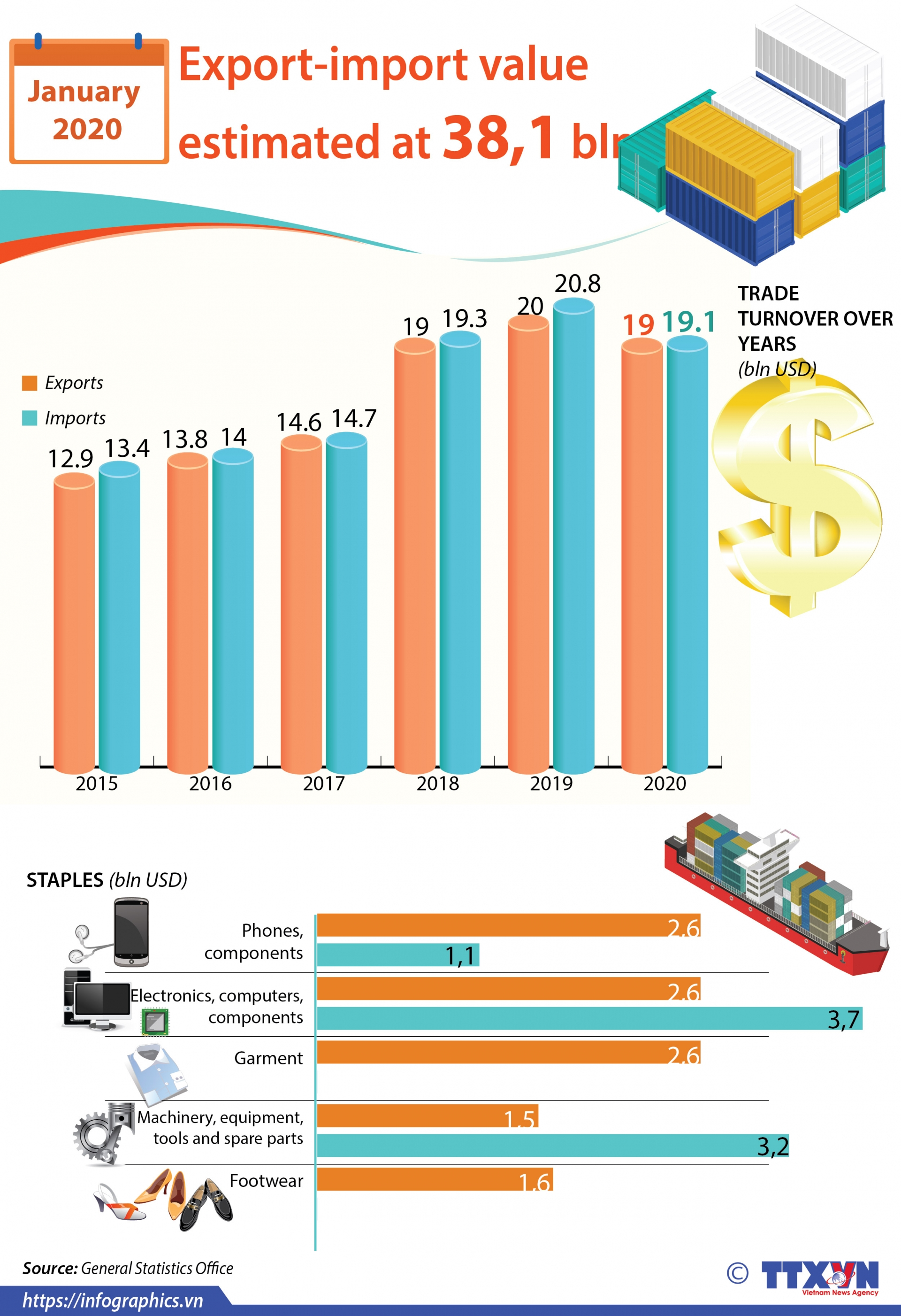 export import value estimated at 381 bln usd in january infographics