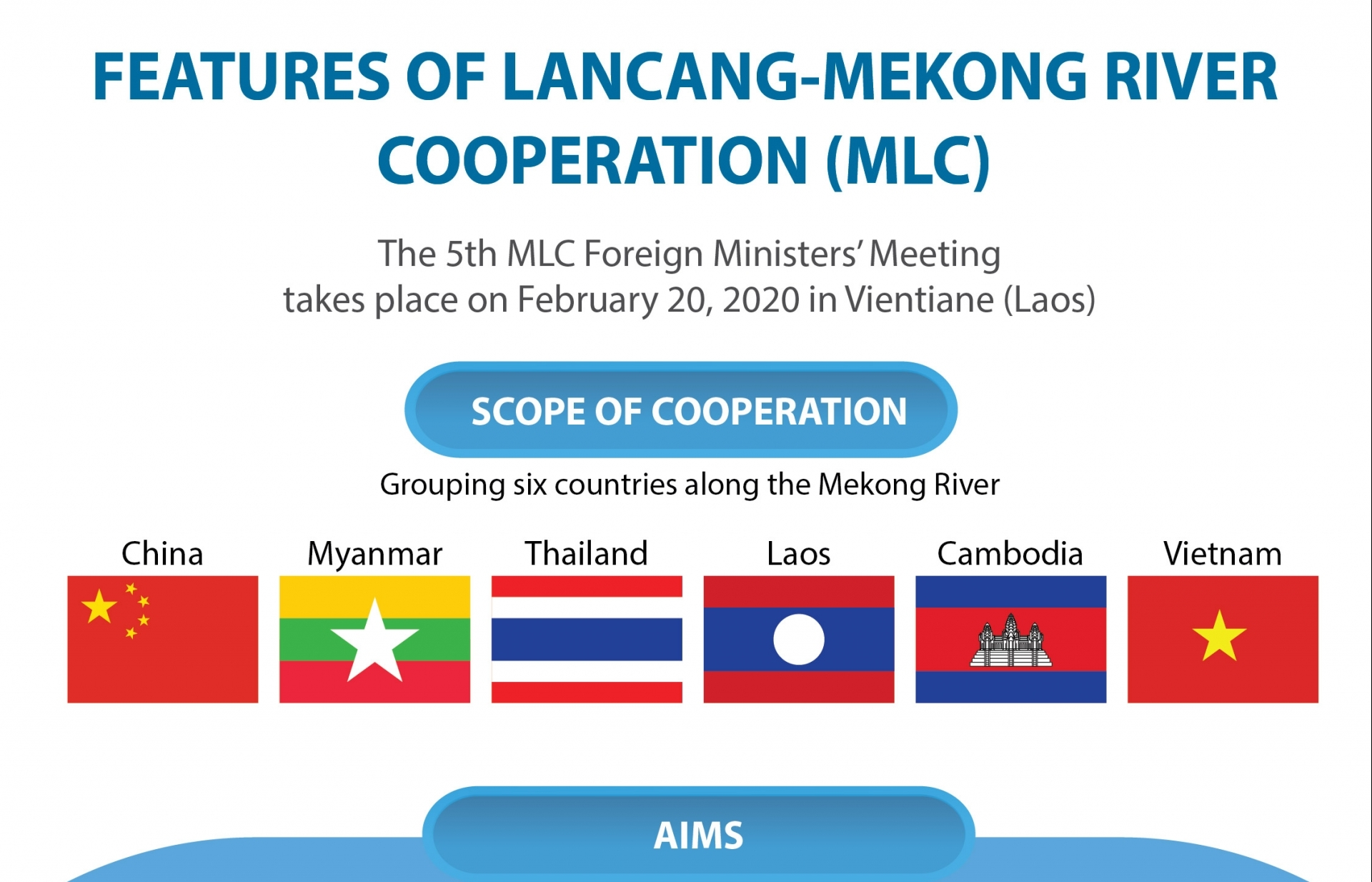 highlights of mekong lancang river cooperation infographics
