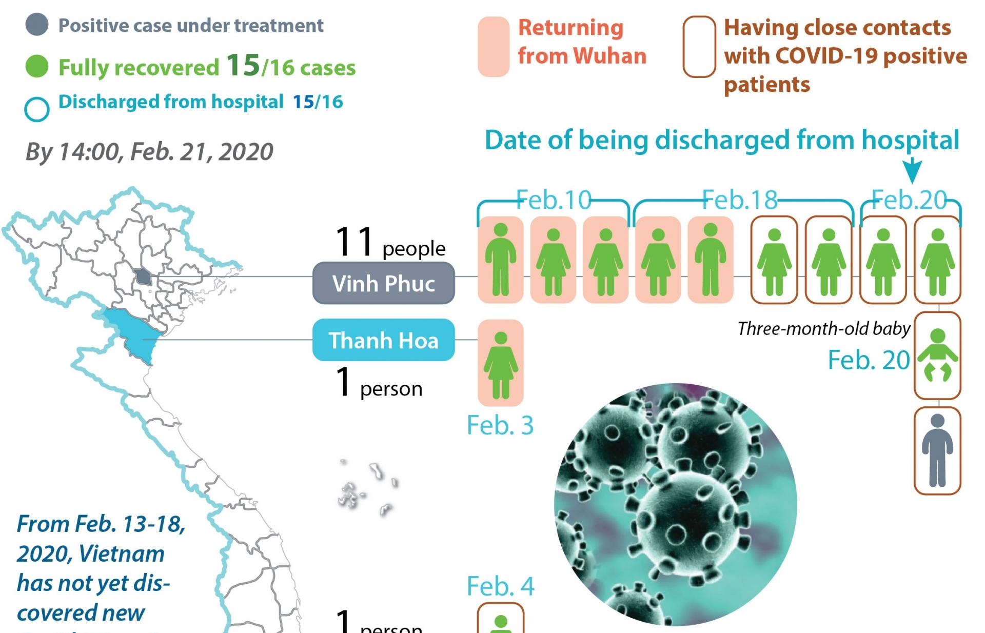 only one covid 19 patient under treatment in vietnam infographics