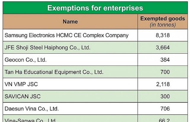 steel ordinance to aid overseas groups