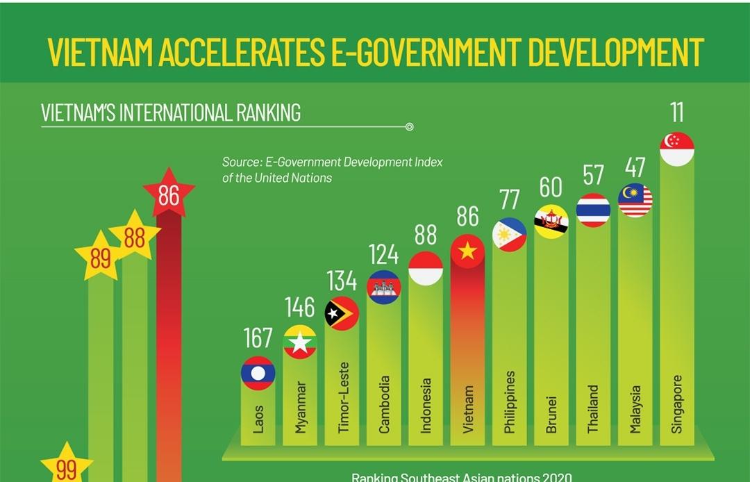 Vietnam accelerates E-Government development (Infographics)
