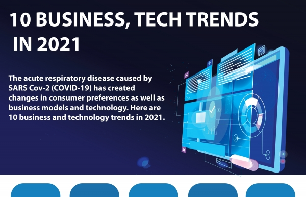 10 business tech trends in 2021 infographics