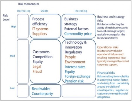 measuring risks drives performance