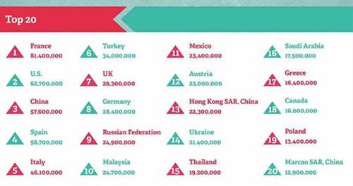 Vietnam Among Top 50 Global Tourist Destinations New