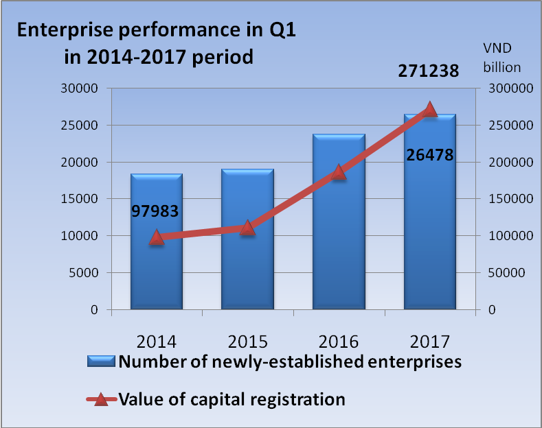 Number of new enterprises reaches record high