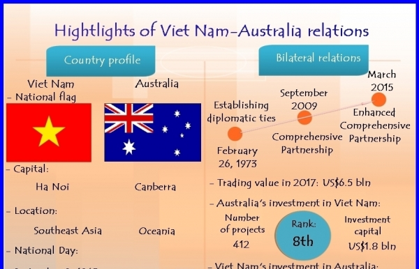 highlights of viet nam australia relations