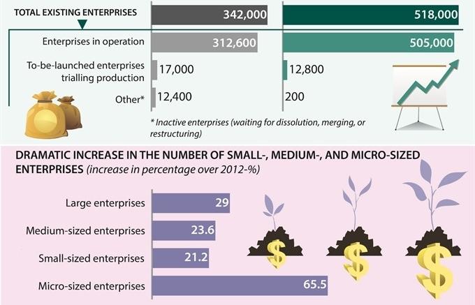 vie t nam business climate improves