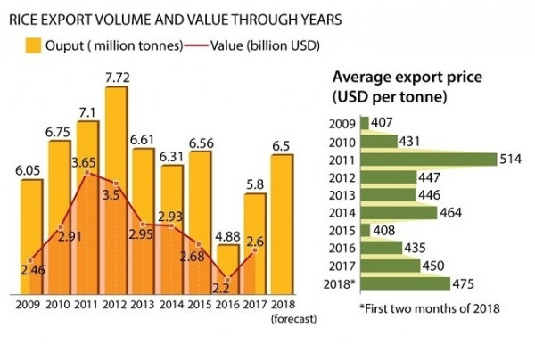 vietnam likely to export 65 million tonnes of rice in 2018
